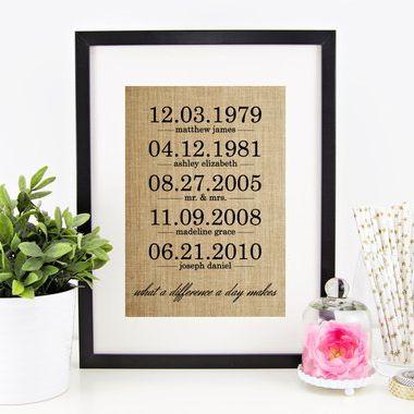 Kép a fontos dátumokkal